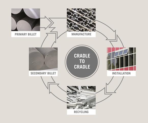 Cradle To Cradle : Aluminium: cradle to cradle smart aluminium extrusions